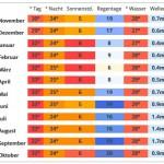 Klimatabelle Durchschnittswerte